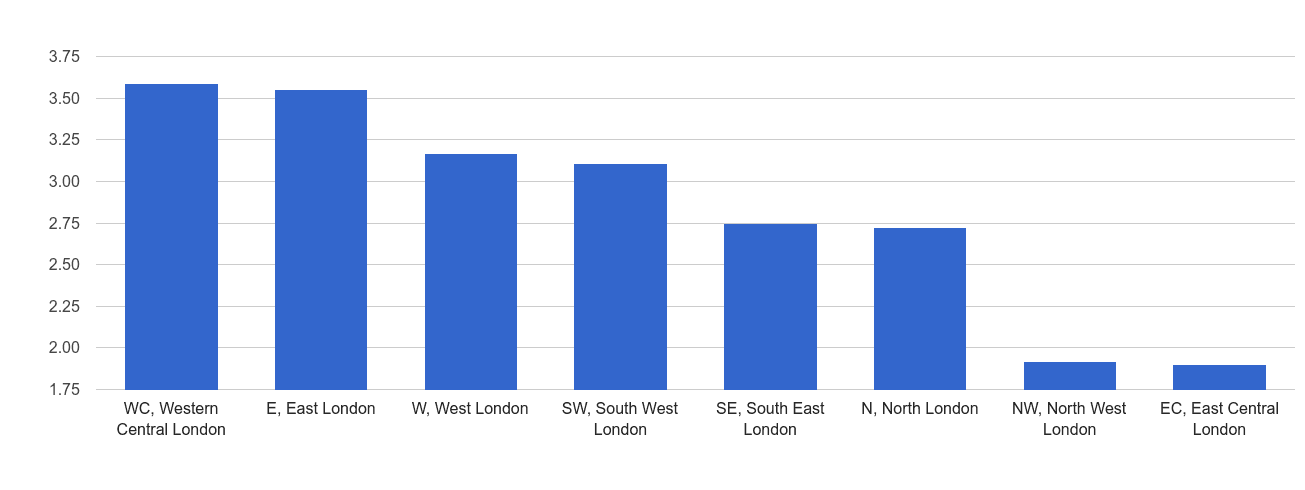 Inner London bicycle theft crime rate rank