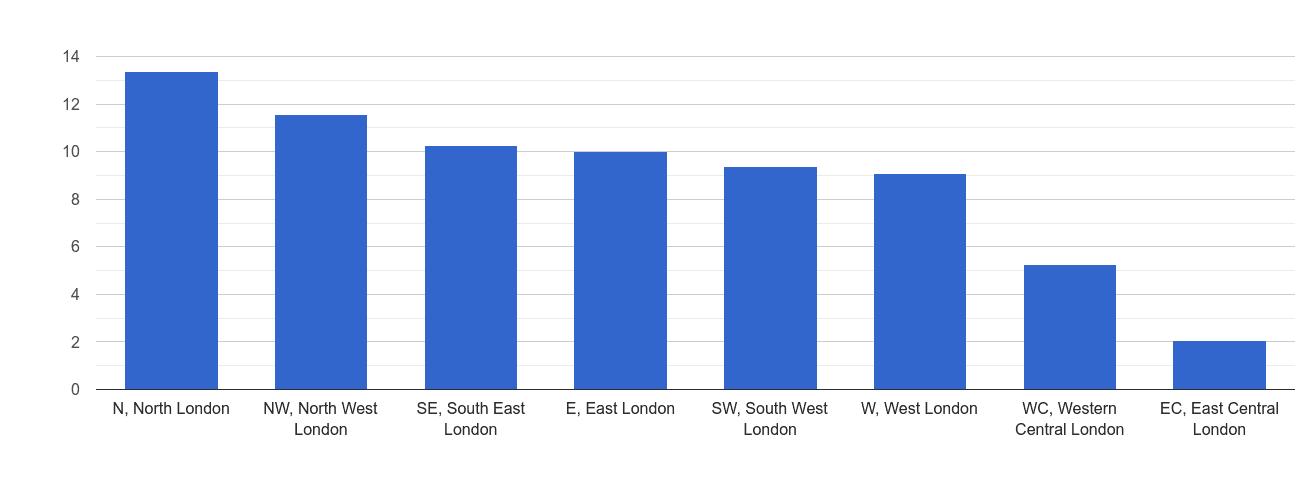 Inner London burglary crime rate rank