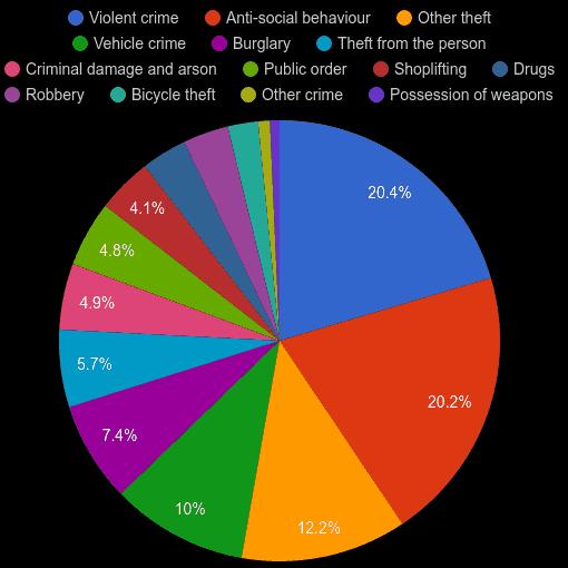 Inner London crime statistics