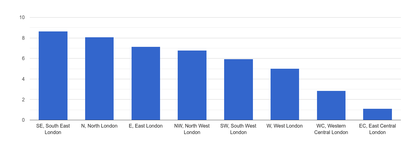Inner London criminal damage and arson crime rate rank