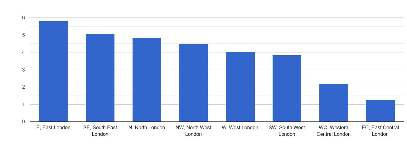 Inner London drugs crime rate rank