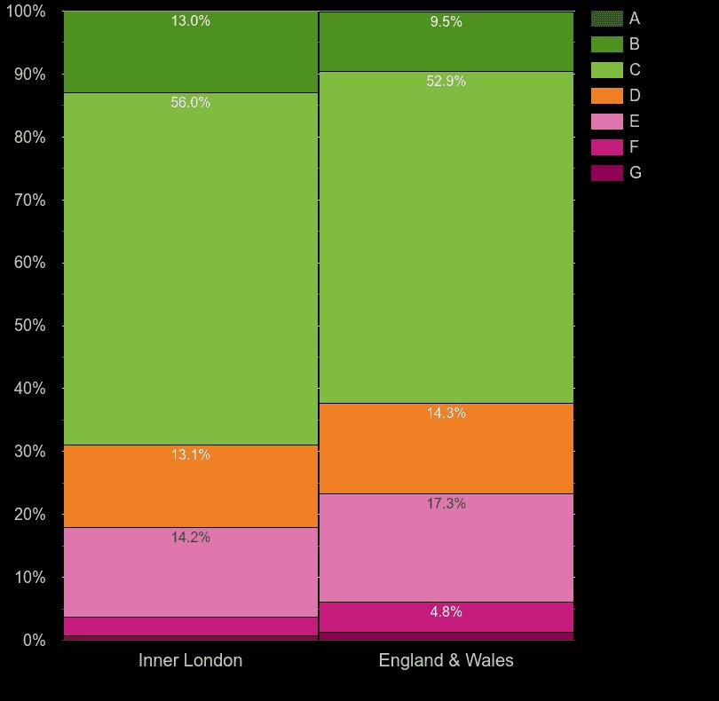 Inner London homes by energy rating