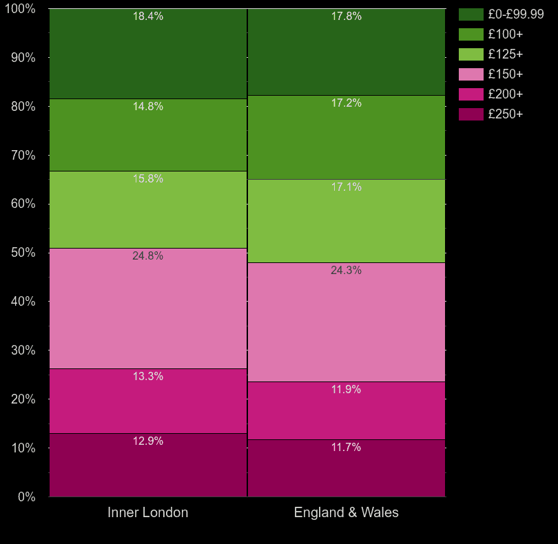 Inner London homes by heating cost per room