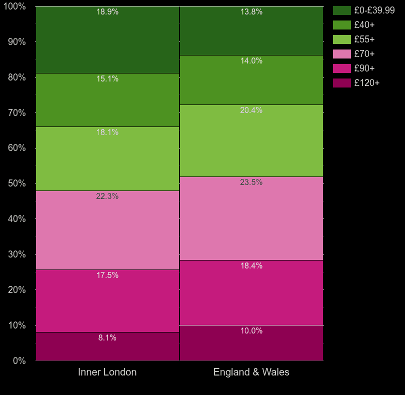 Inner London homes by heating cost per square meters