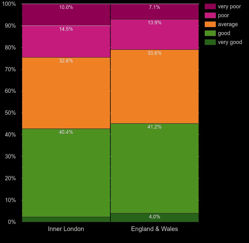Inner London homes by main heating control energy efficiency