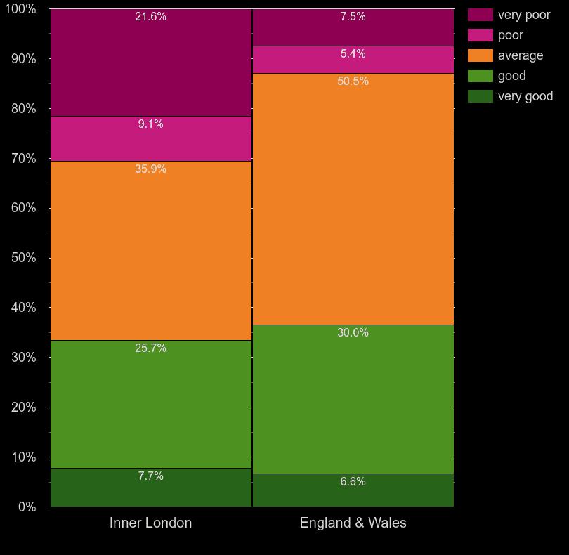 Inner London homes by windows energy efficiency