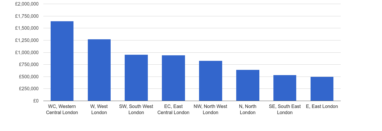 Inner London house price rank