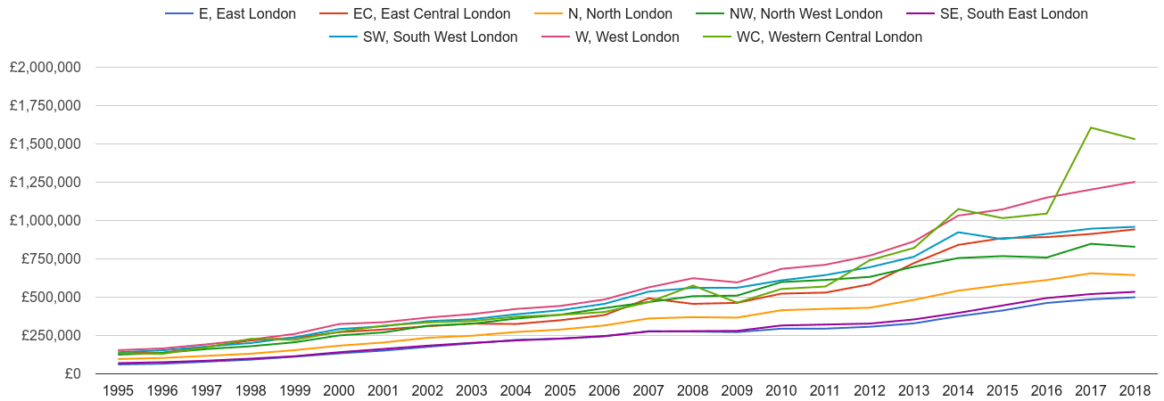 Inner London house prices and nearby areas