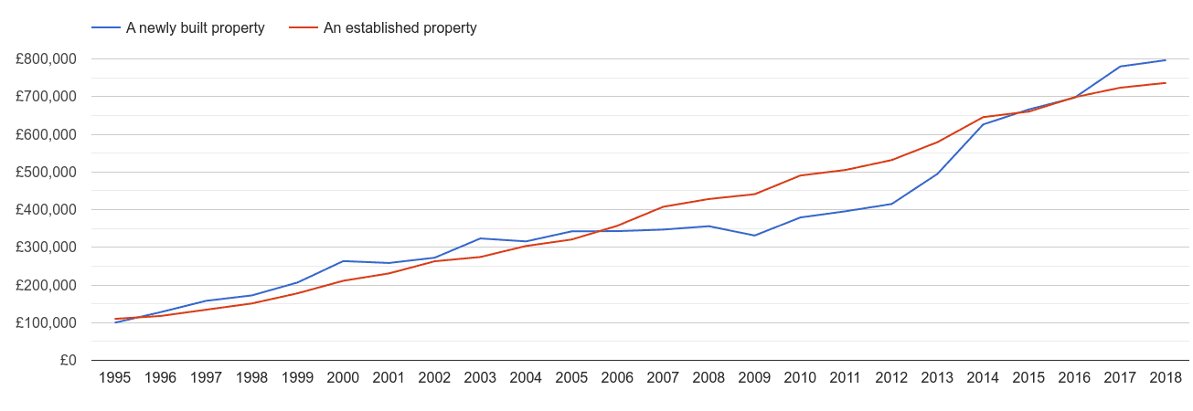 Inner London house prices new vs established