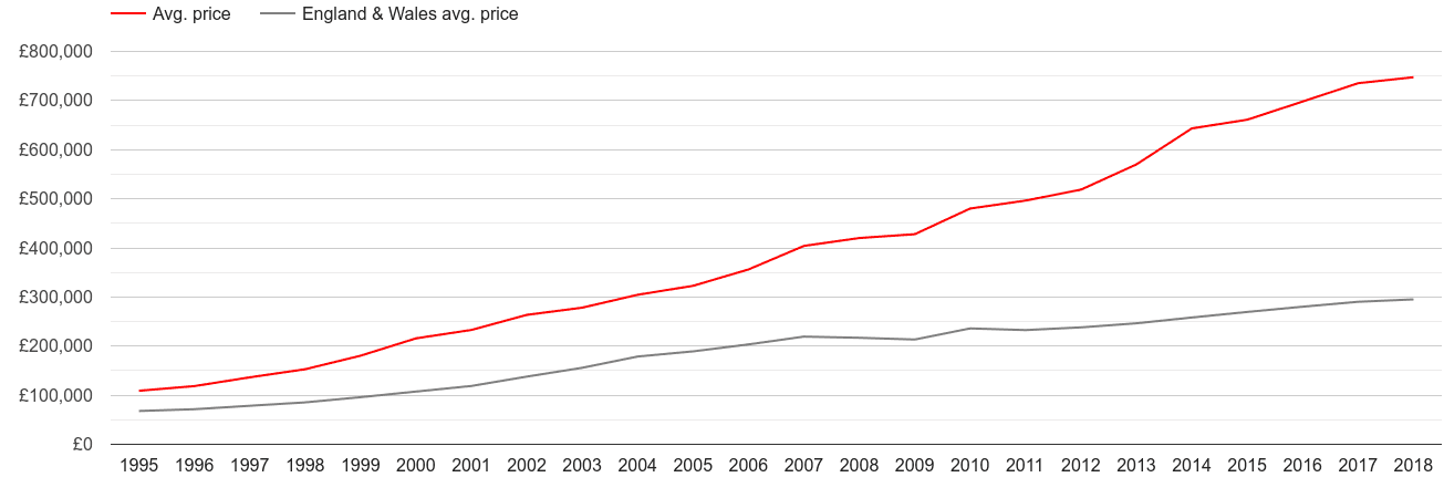 Inner London house prices