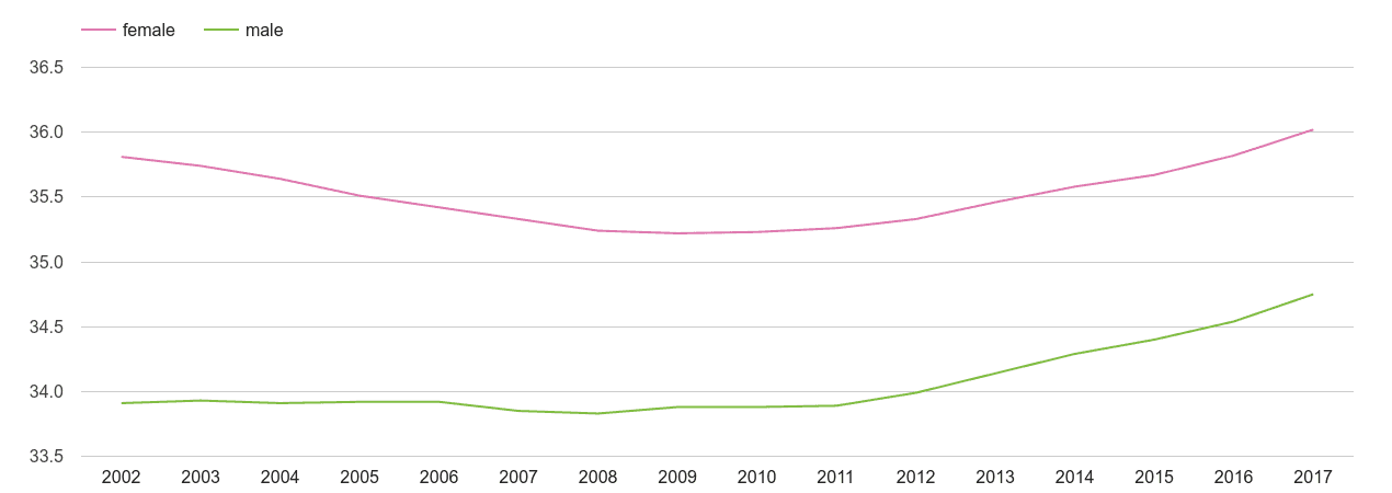 Inner London male and female average age by year