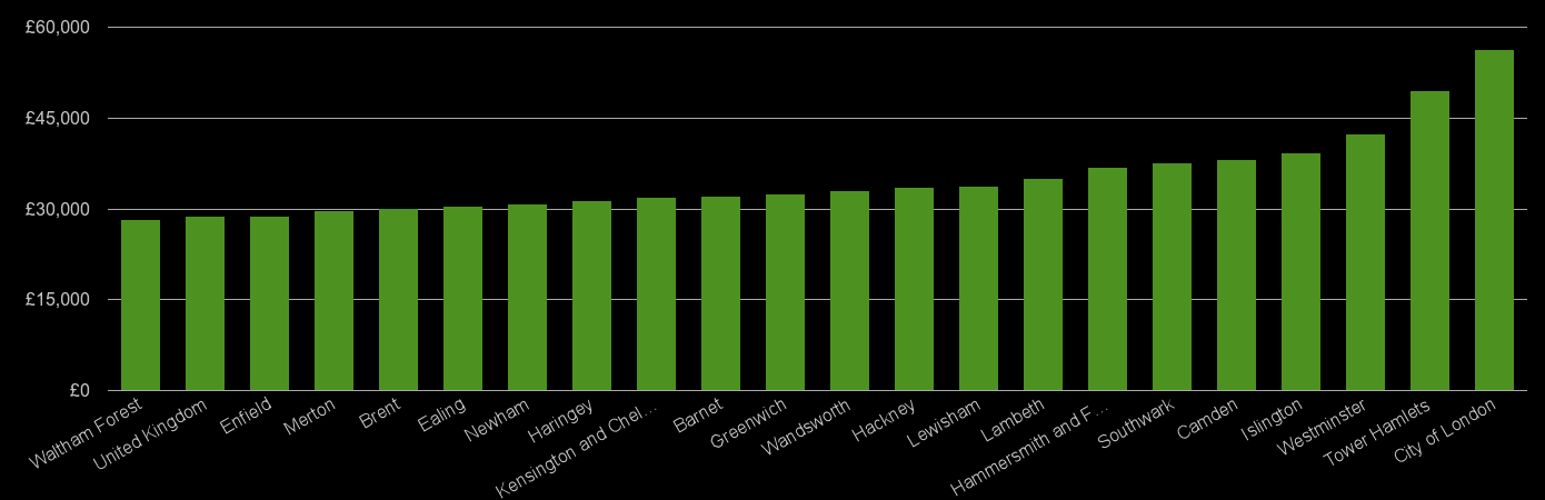 Inner London median salary comparison