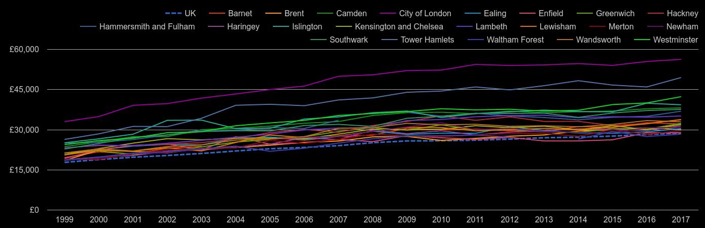 Inner London median salary by year