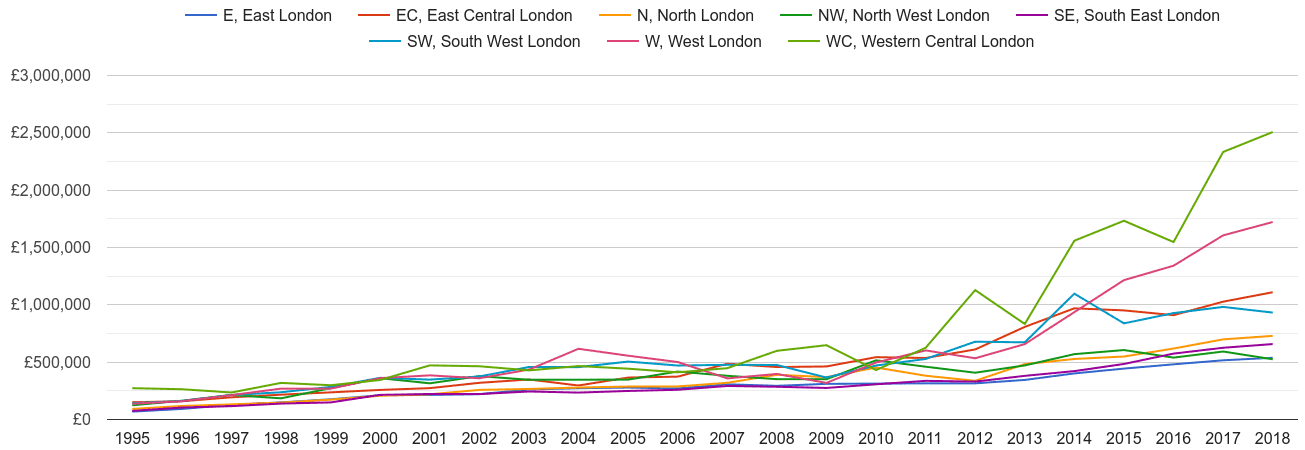 Inner London new home prices and nearby areas