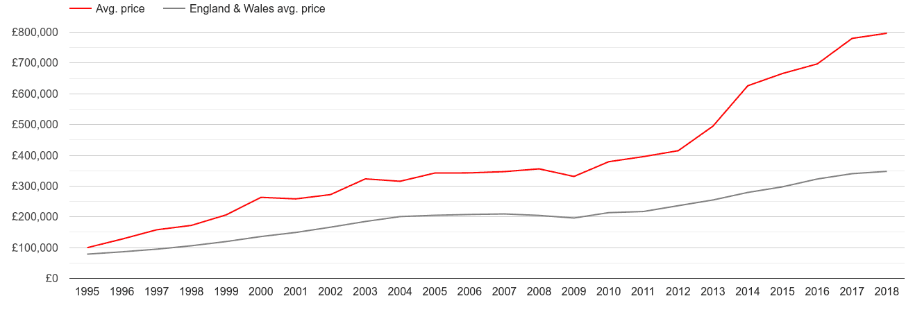 Inner London new home prices