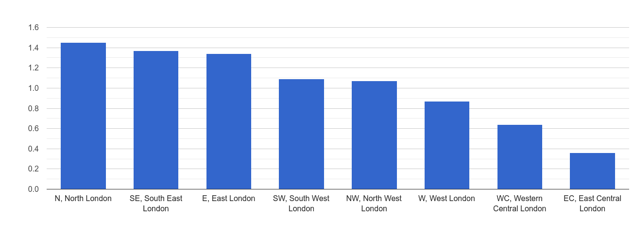 Inner London other crime rate rank