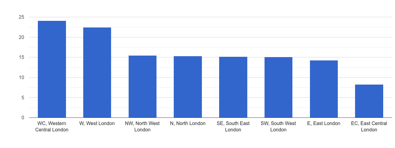 Inner London other theft crime rate rank