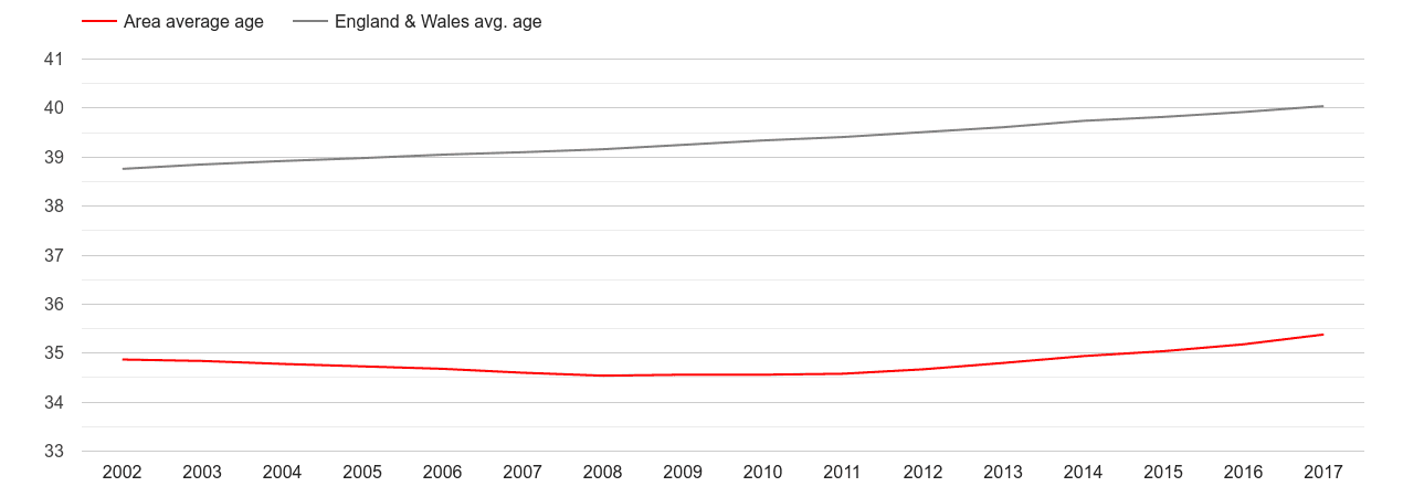 Inner London population average age by year