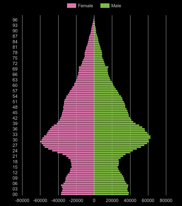Inner London population pyramid by year