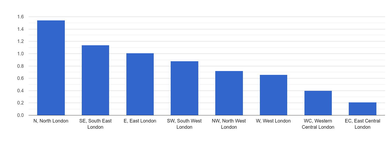 Inner London possession of weapons crime rate rank
