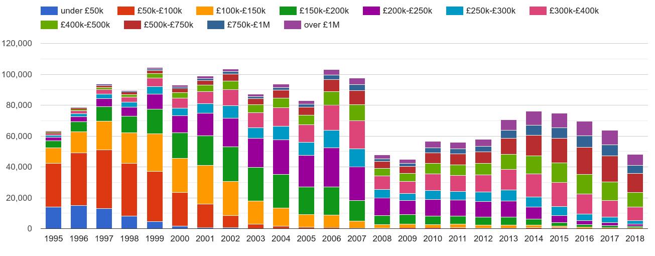 Inner London property sales volumes