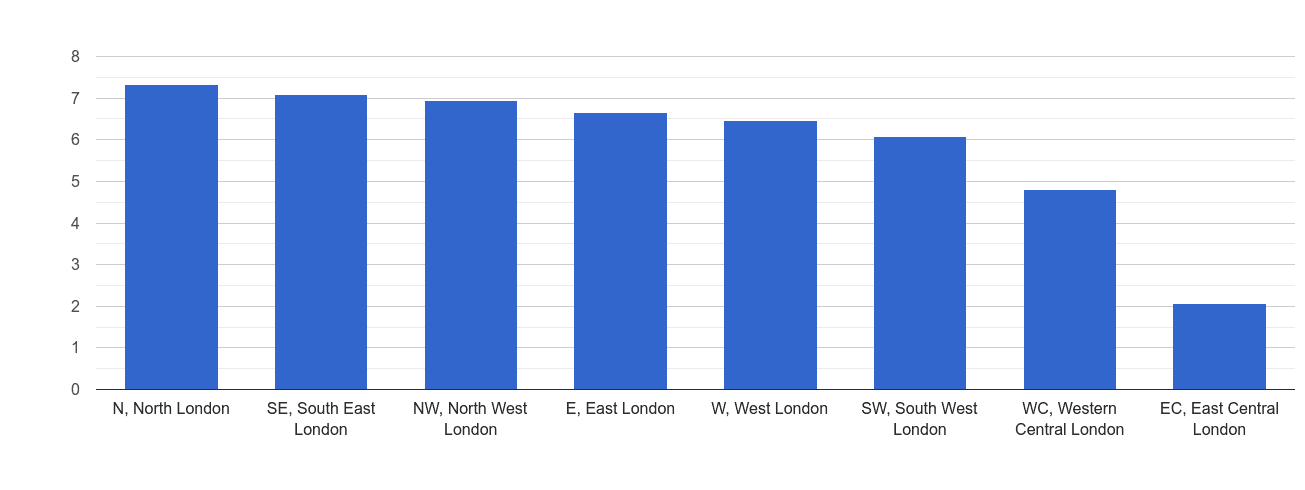 Inner London public order crime rate rank