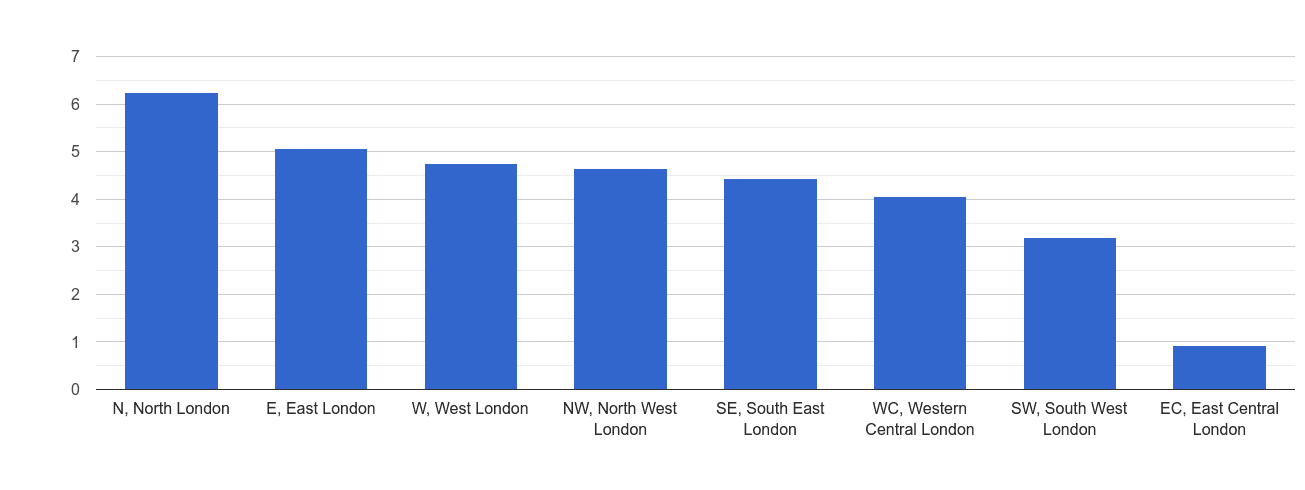 Inner London robbery crime rate rank
