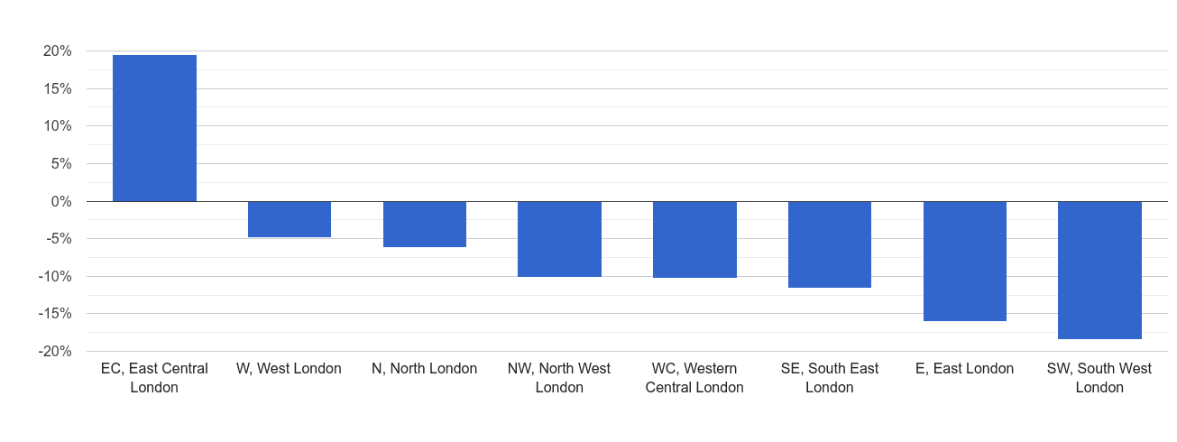 Inner London sales volume change rank