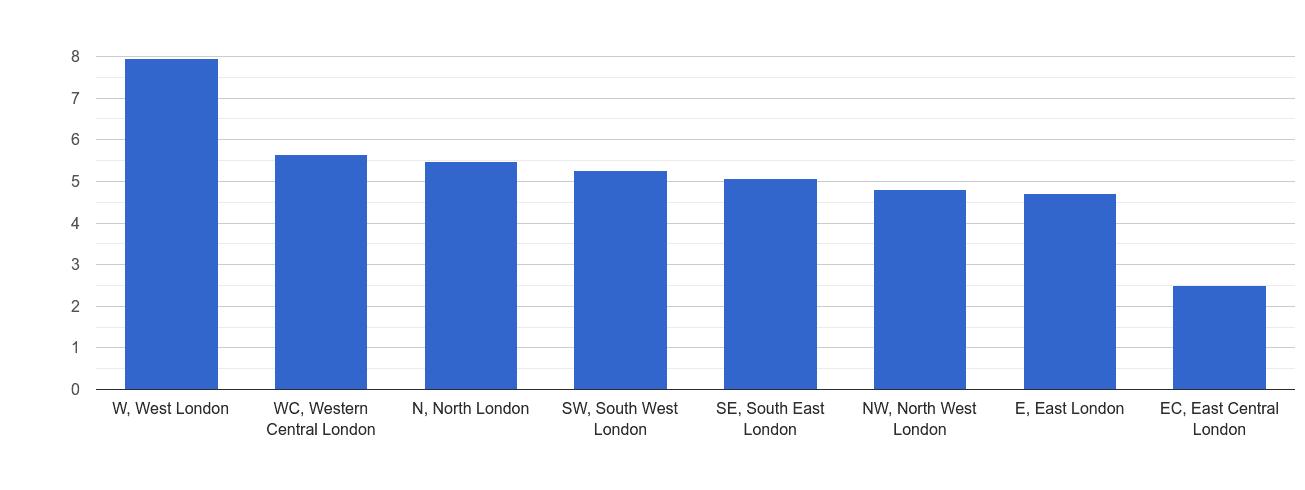 Inner London shoplifting crime rate rank