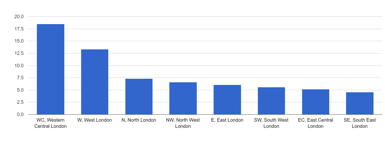 Inner London theft from the person crime rate rank