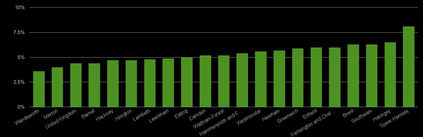 Inner London unemployment rate comparison