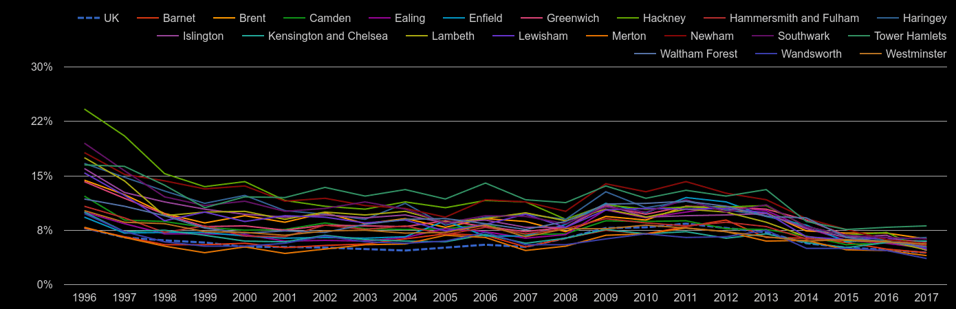 Inner London unemployment rate by year