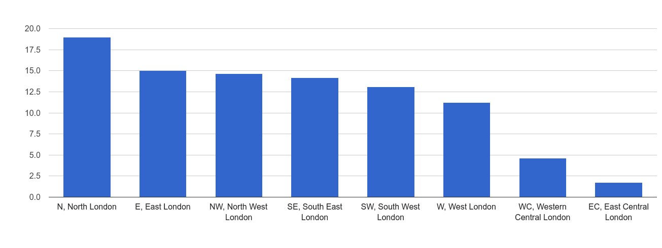 Inner London vehicle crime rate rank