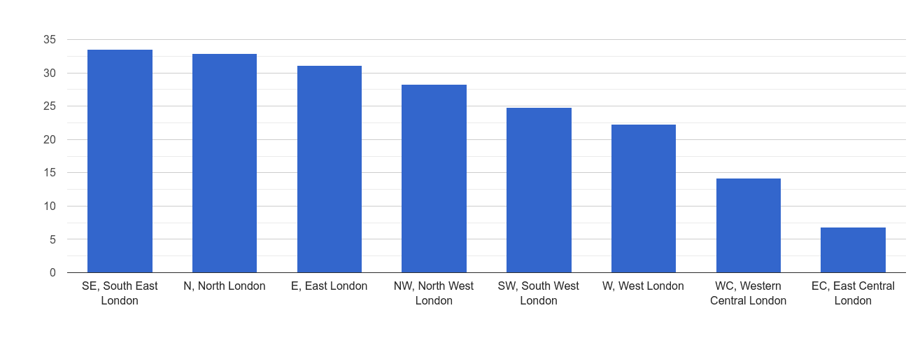Inner London violent crime rate rank