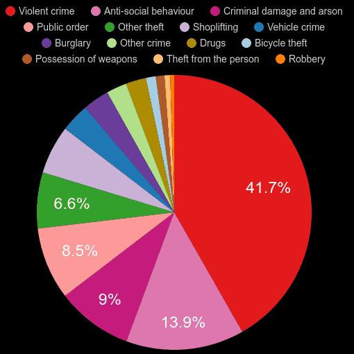 Ipswich crime statistics