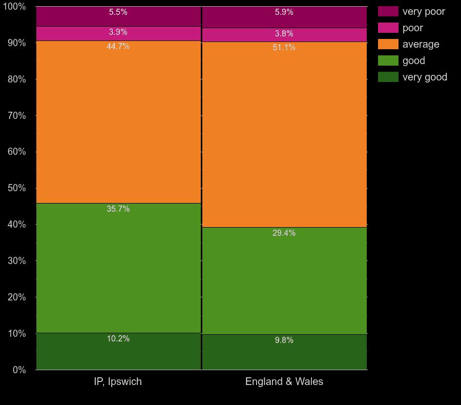 Ipswich homes by windows energy efficiency