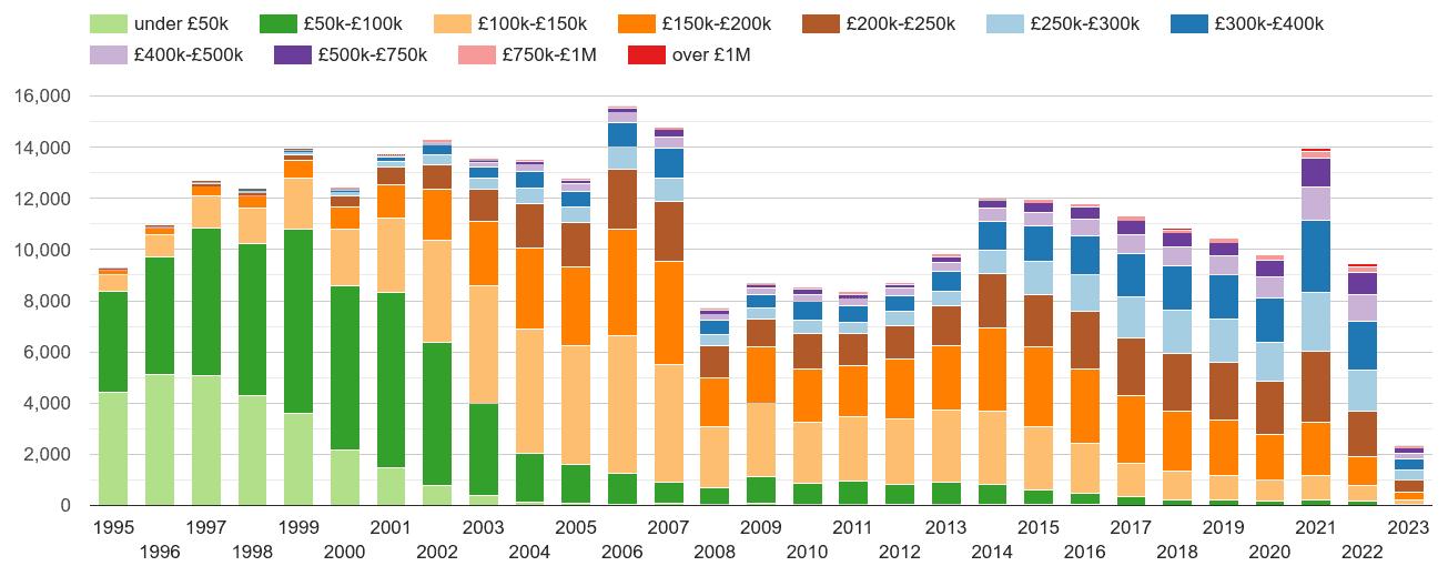 Ipswich property sales volumes