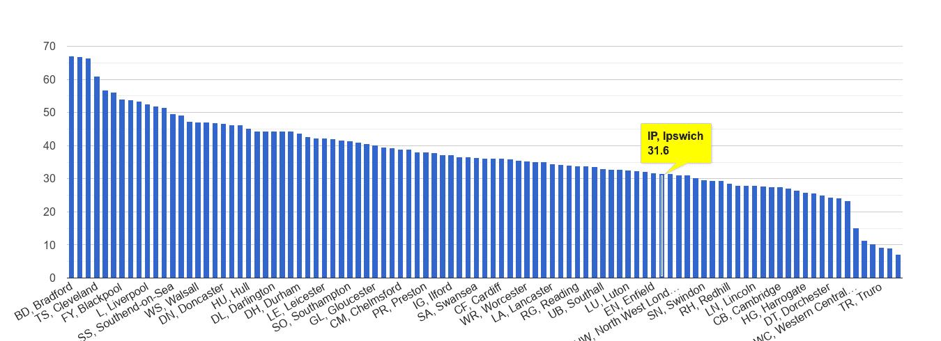 Ipswich violent crime rate rank