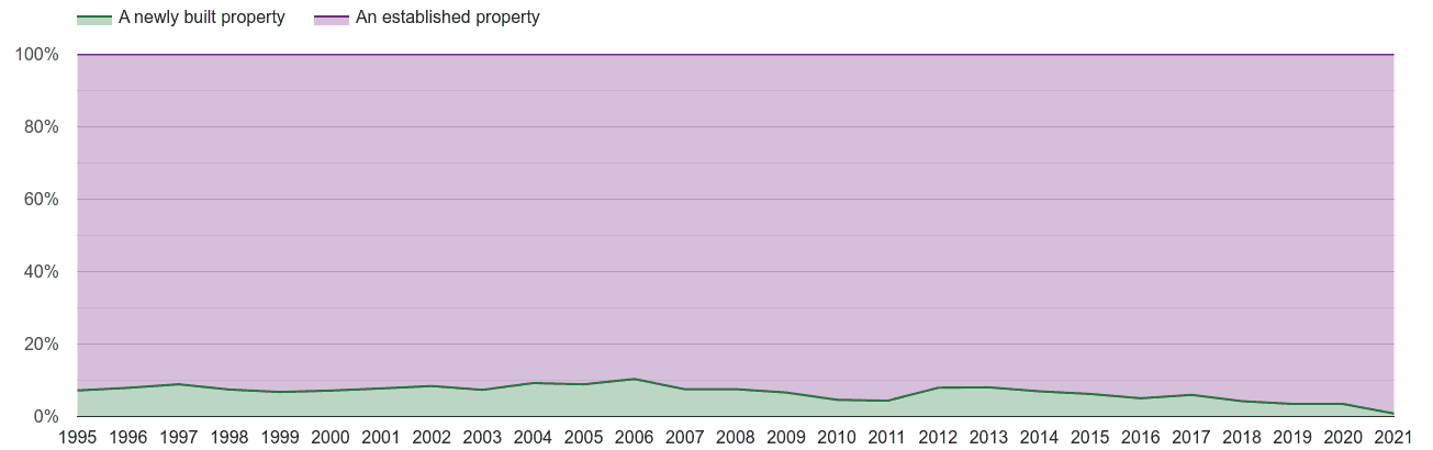 Isle of Wight annual sales share of new homes and older homes