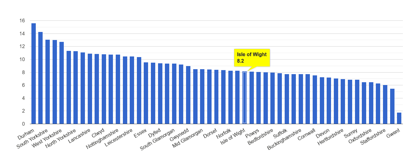 Isle of Wight criminal damage and arson crime rate rank