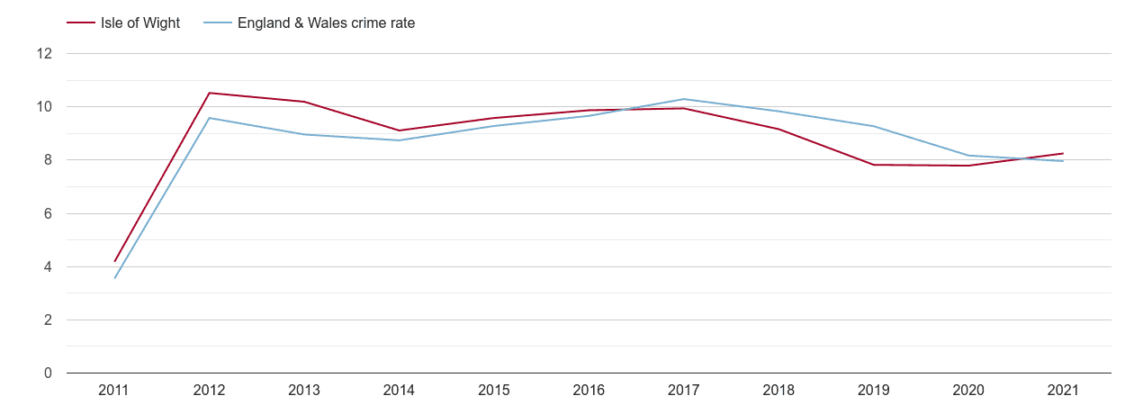 Isle of Wight criminal damage and arson crime rate
