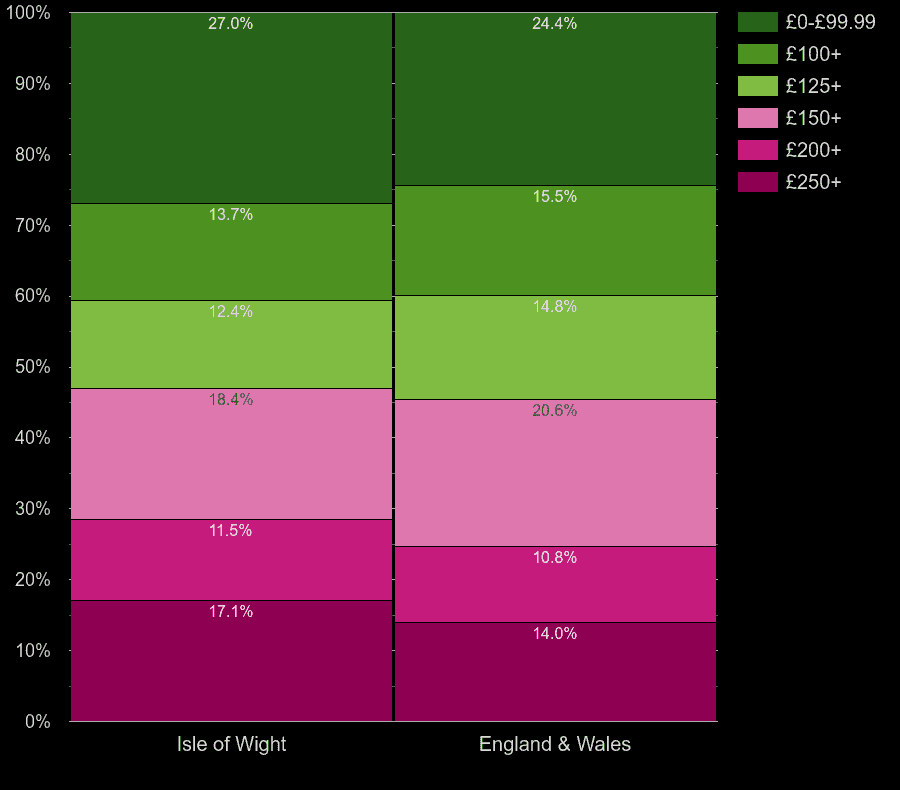 Isle of Wight flats by heating cost per room