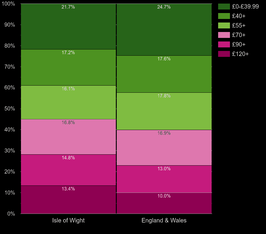 Isle of Wight flats by heating cost per square meters