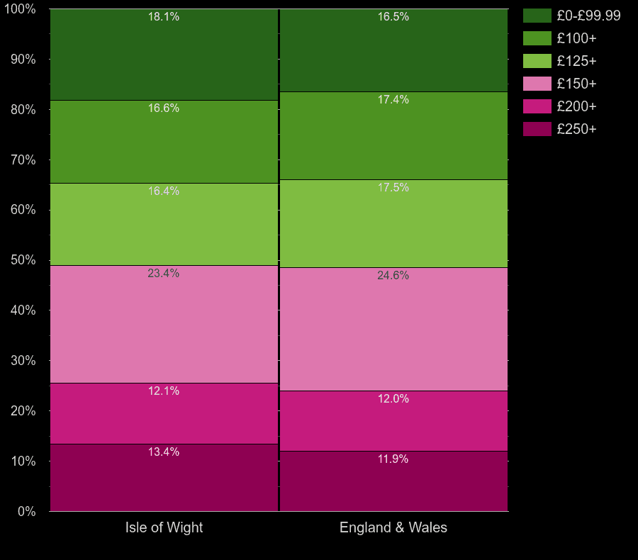 Isle of Wight homes by heating cost per room