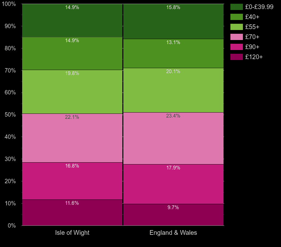 Isle of Wight homes by heating cost per square meters