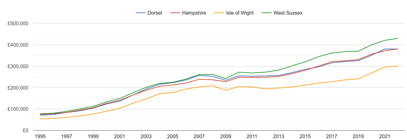 Isle of Wight house prices and nearby counties