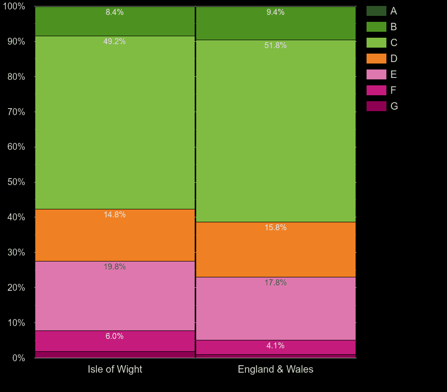 Isle of Wight houses by energy rating