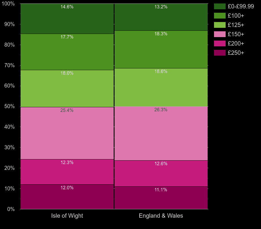 Isle of Wight houses by heating cost per room