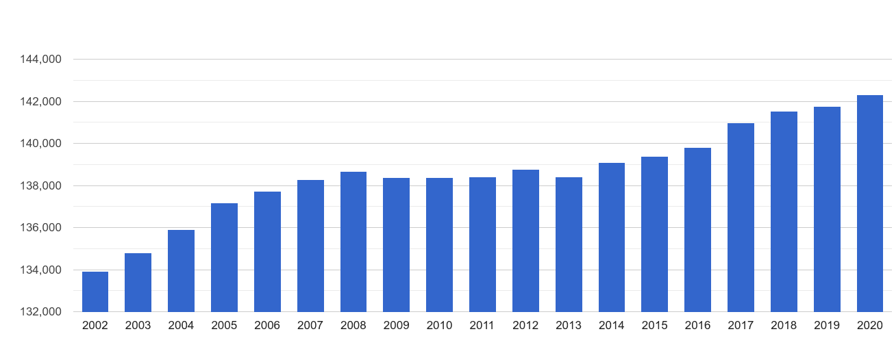 Isle of Wight population growth