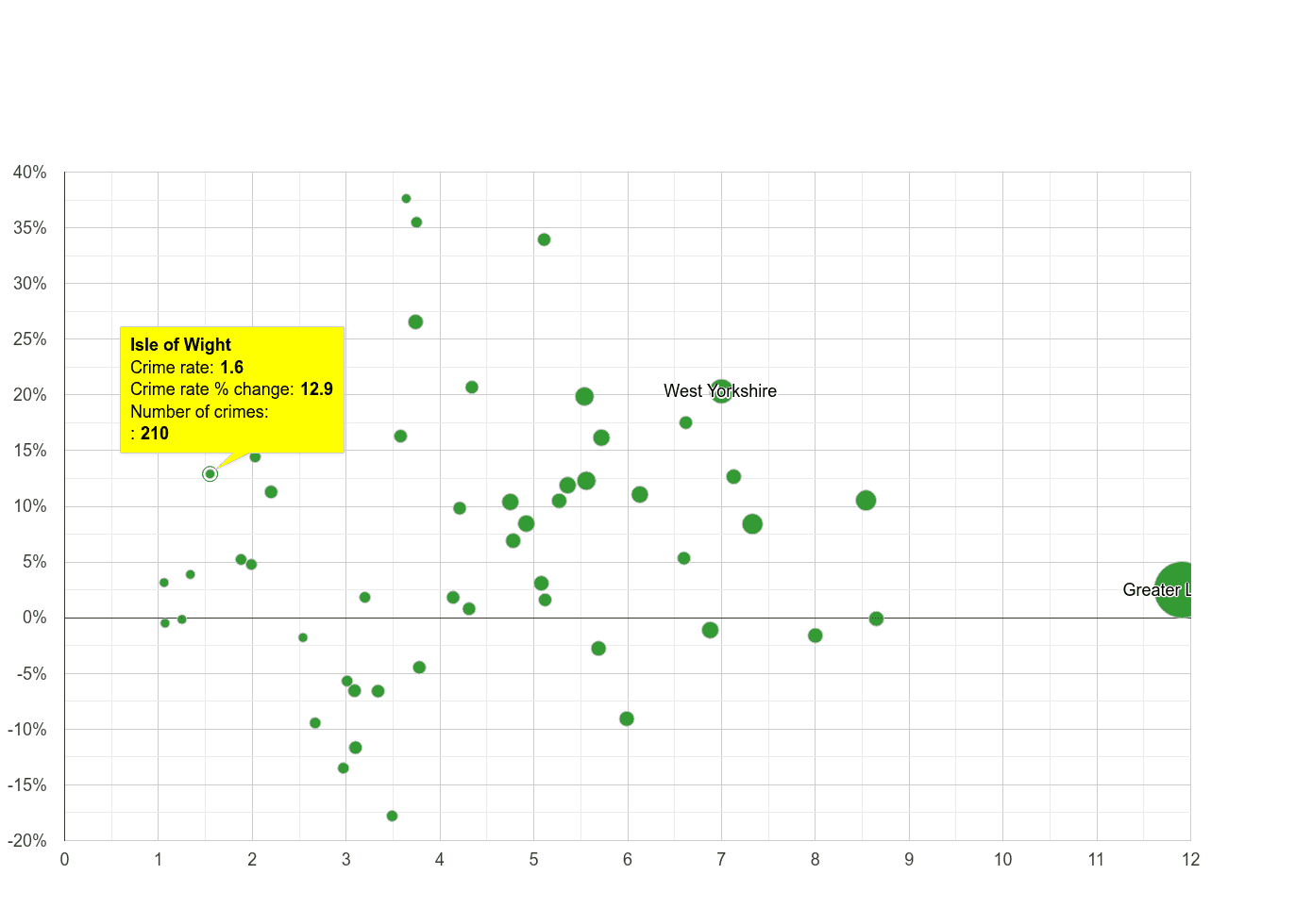 Isle of Wight vehicle crime rate compared to other counties